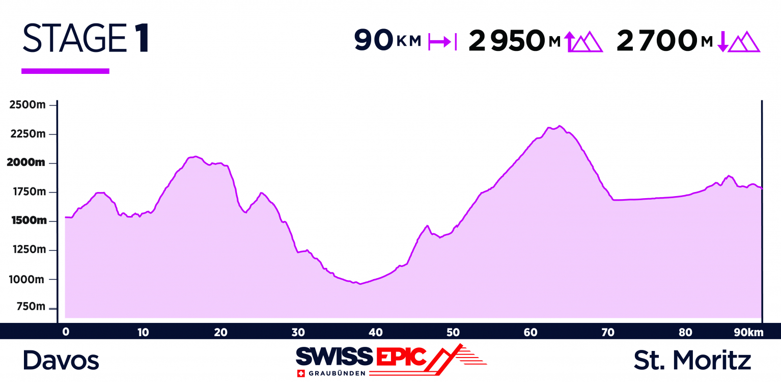 Swiss Epic Route Launch, Stage 1 2019