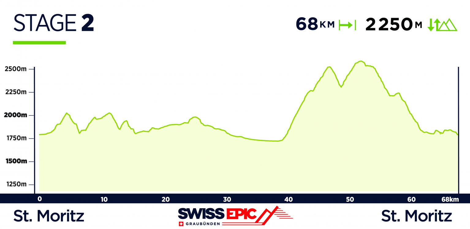 Swiss Epic Route Launch, Stage 2 2019