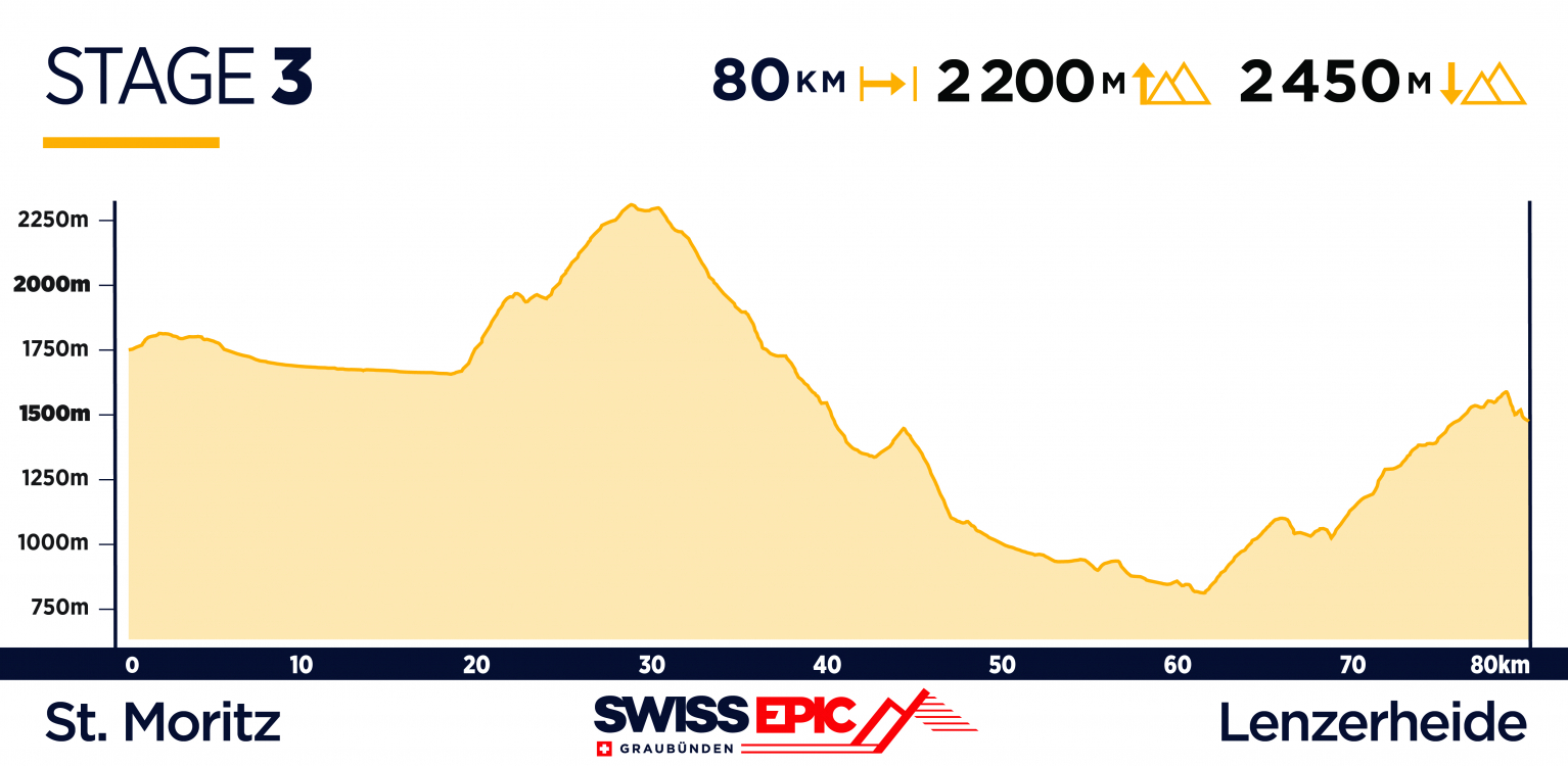 Swiss Epic Route Launch, Stage 3 2019