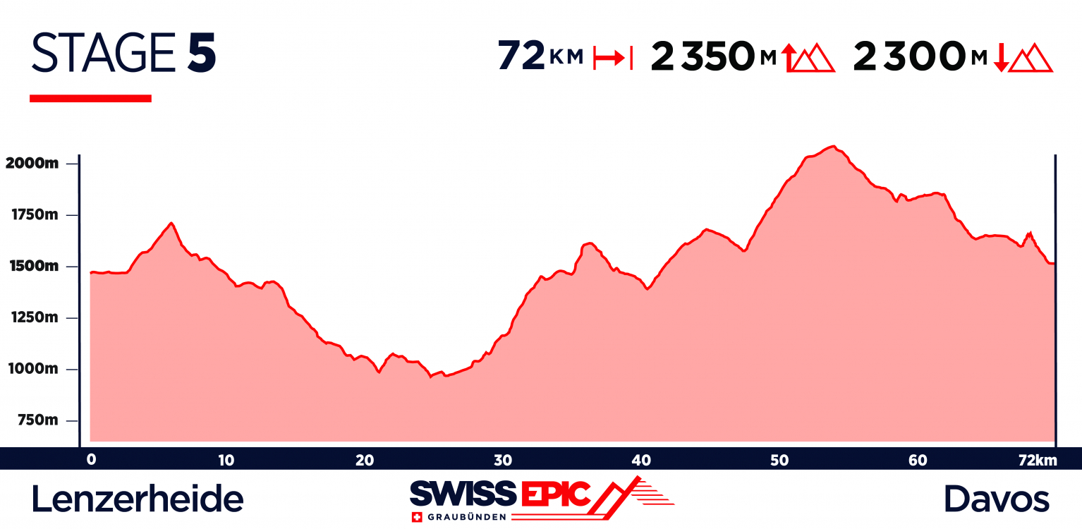 Swiss Epic Route Launch, Stage 5 2019