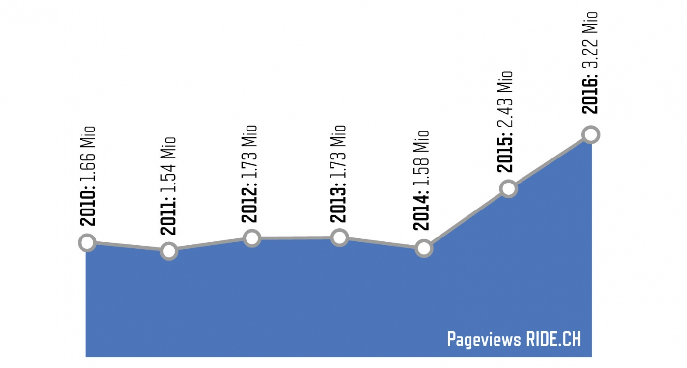 Diagramm Pageviews Ride.ch 2010-2016