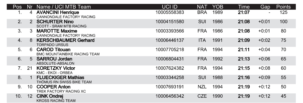 WC Vallnord ST Results Men 2019